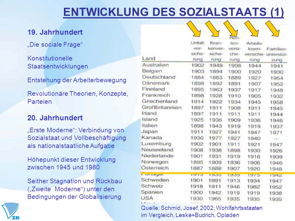 ENTWICKLUNG DES SOZIALSTAATS (1)