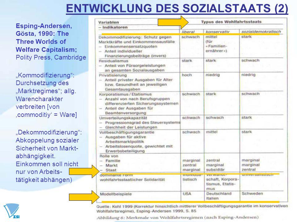 ENTWICKLUNG DES SOZIALSTAATS (2)