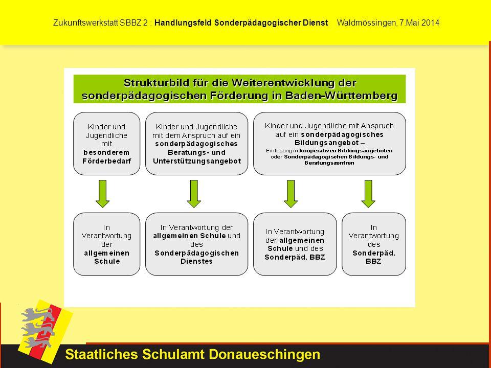 Zukunftswerkstatt SBBZ 2 : Handlungsfeld Sonderpädagogischer Dienst Waldmössingen, 7.Mai 2014