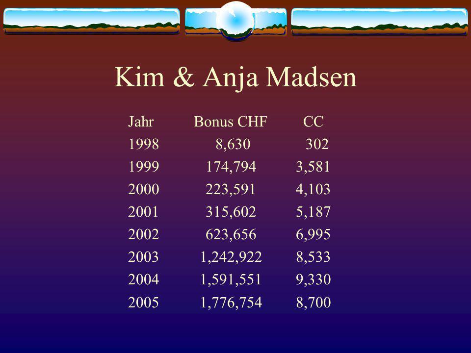 Kim & Anja Madsen Jahr Bonus CHF CC 1998 8,630 302 1999 174,794 3,581