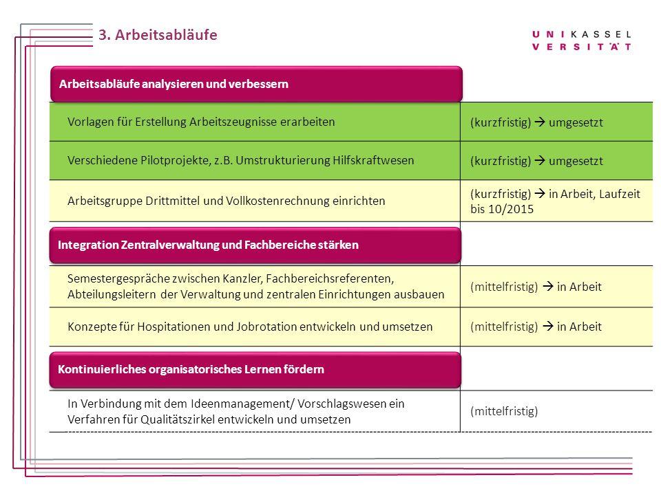3. Arbeitsabläufe Vorlagen für Erstellung Arbeitszeugnisse erarbeiten