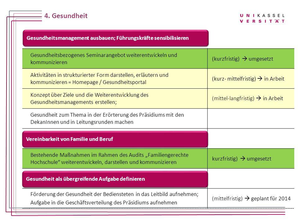 4. Gesundheit Gesundheitsbezogenes Seminarangebot weiterentwickeln und kommunizieren. (kurzfristig)  umgesetzt.