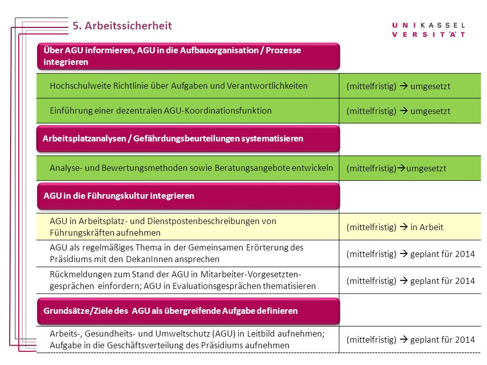 5. Arbeitssicherheit Hochschulweite Richtlinie über Aufgaben und Verantwortlichkeiten. (mittelfristig)  umgesetzt.