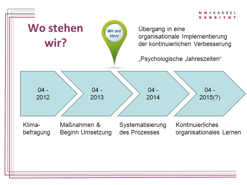 Wo stehen wir Übergang in eine organisationale Implementierung