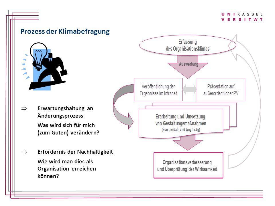 Prozess der Klimabefragung