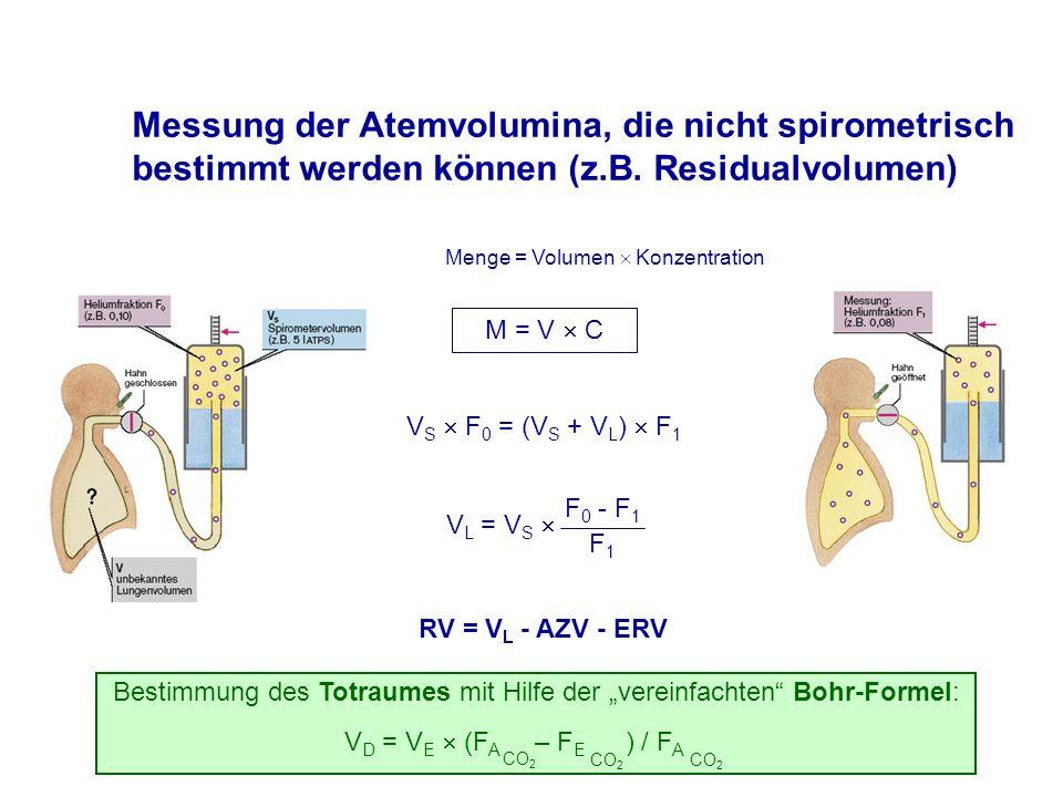 Messung der Atemvolumina, die nicht spirometrisch bestimmt werden können (z.B. Residualvolumen)