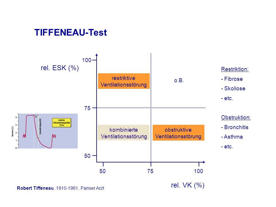 TIFFENEAU-Test rel. ESK (%) rel. VK (%) 50 75 100