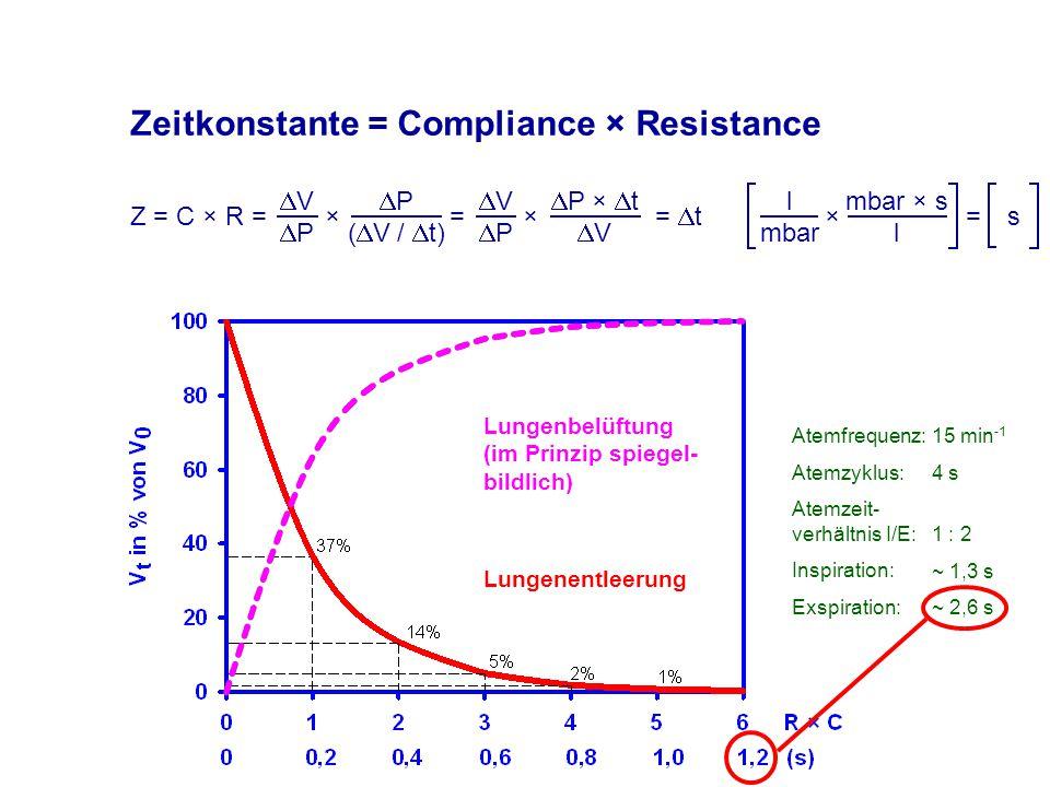 Zeitkonstante = Compliance × Resistance