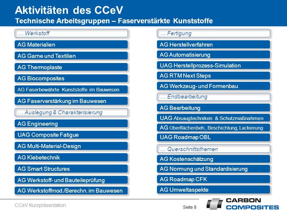 Aktivitäten des CCeV Technische Arbeitsgruppen – Faserverstärkte Kunststoffe