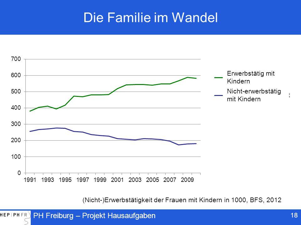 Die Familie im Wandel (Nicht-)Erwerbstätigkeit der Frauen mit Kindern in 1000, BFS, 2012