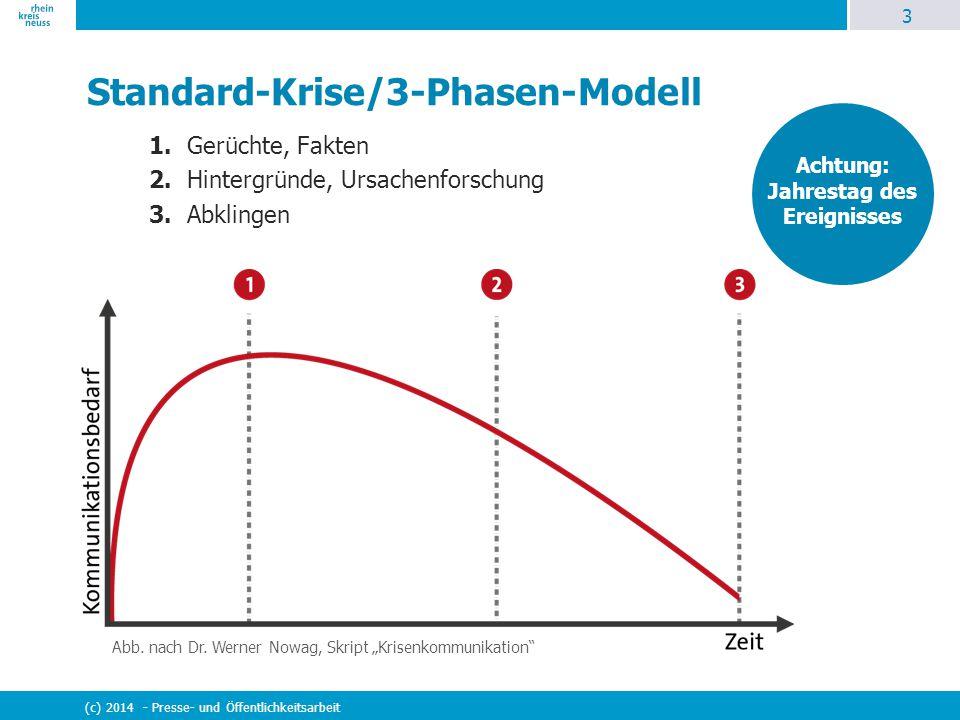 Standard-Krise/3-Phasen-Modell