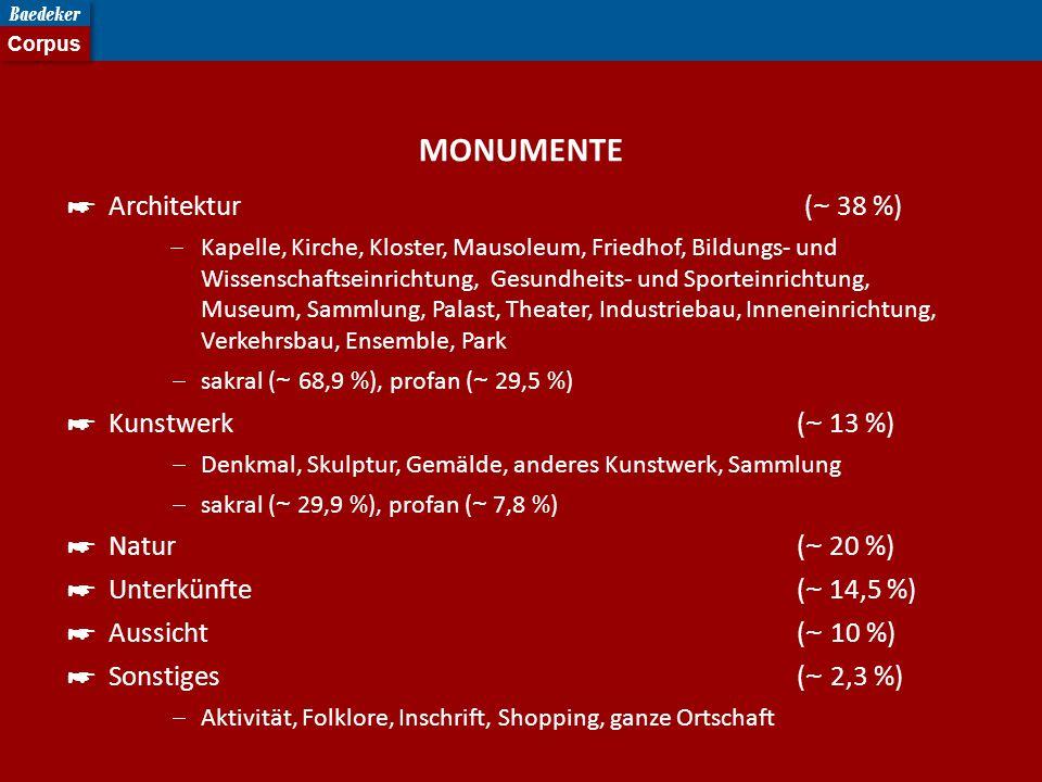 MONUMENTE Architektur (~ 38 %) Kunstwerk (~ 13 %) Natur (~ 20 %)