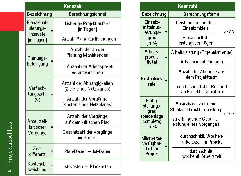 Die Ermittlung verschiedener Projektkennzahlen erlaubt Vergleiche mit anderen Projekten (Benchmarking) auf einer objektivierten Basis.