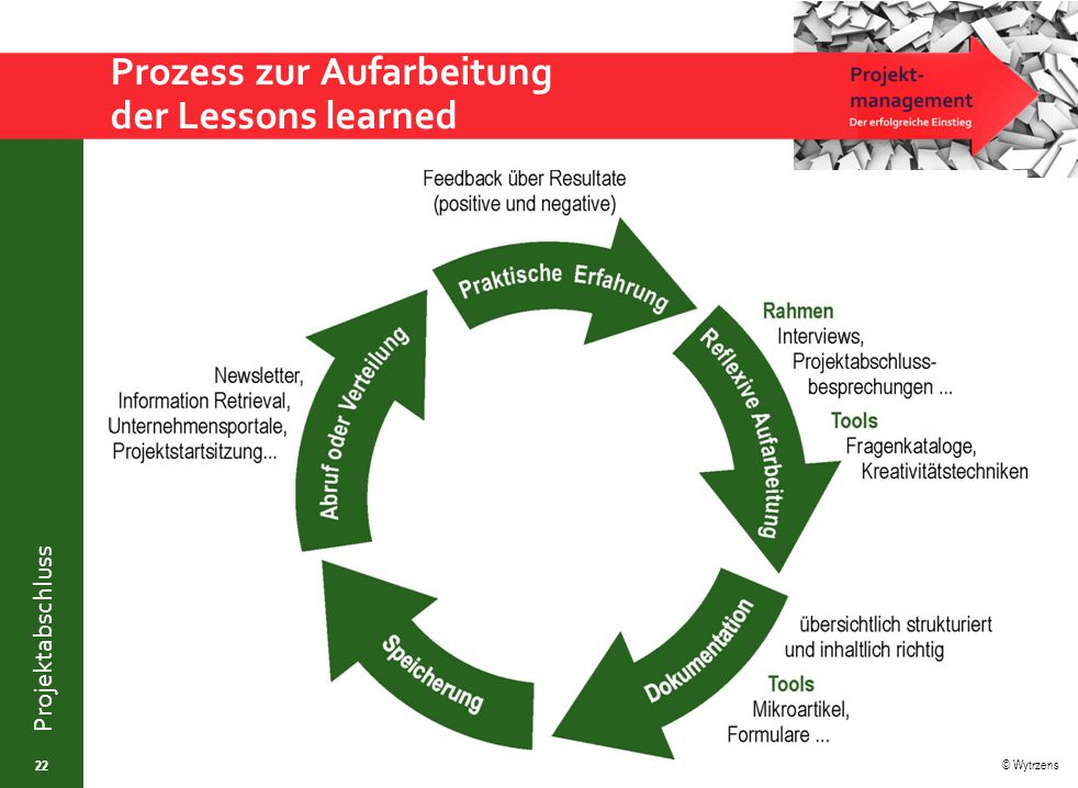 Prozess zur Aufarbeitung der Lessons learned