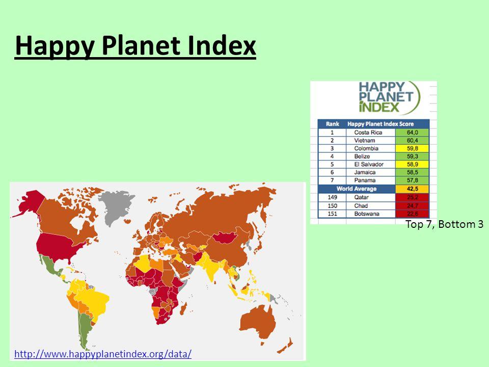 Happy Planet Index Top 7, Bottom 3