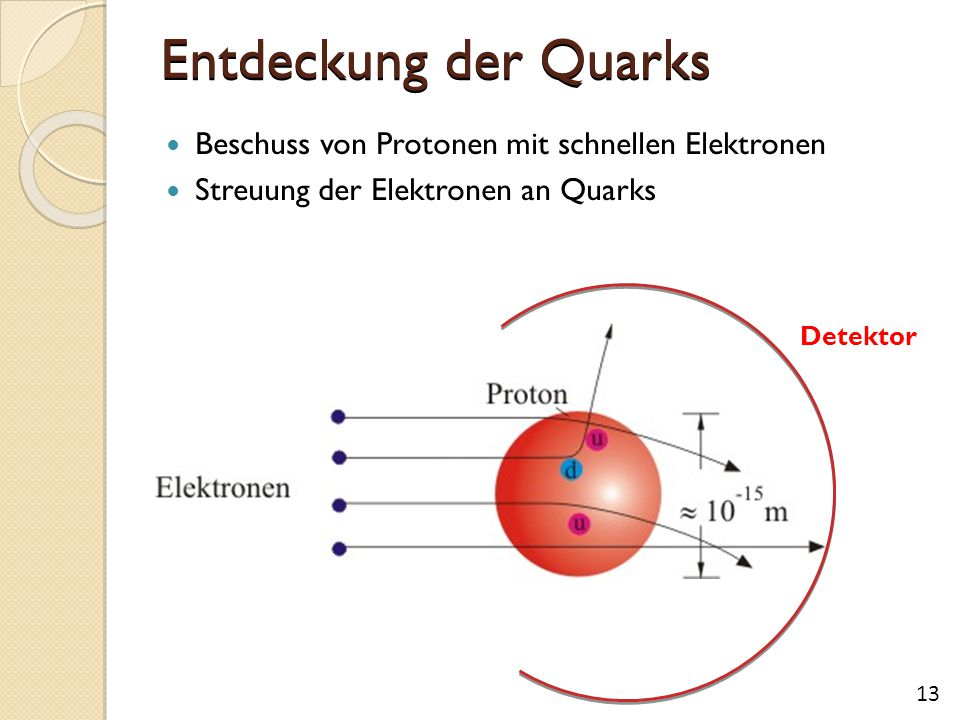 Entdeckung der Quarks Beschuss von Protonen mit schnellen Elektronen