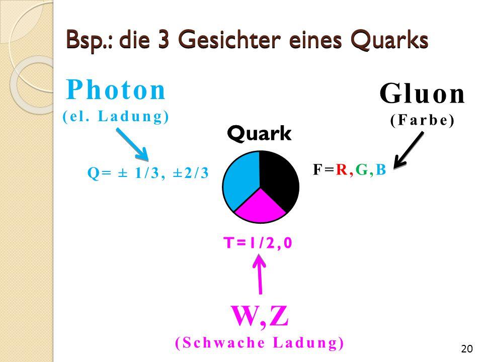 Bsp.: die 3 Gesichter eines Quarks