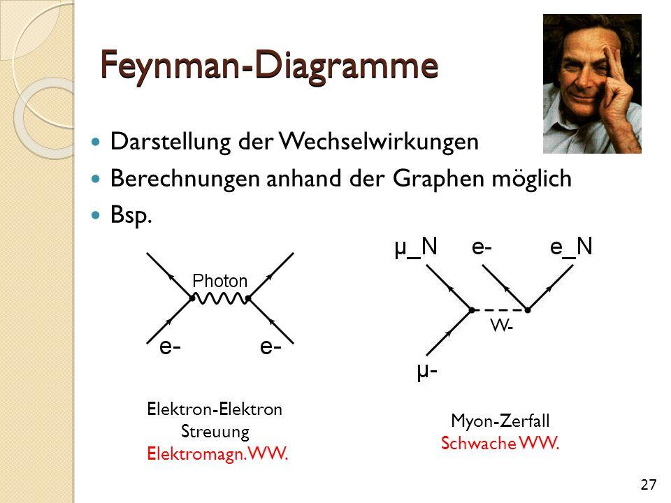 Streuung Elektromagn. WW.