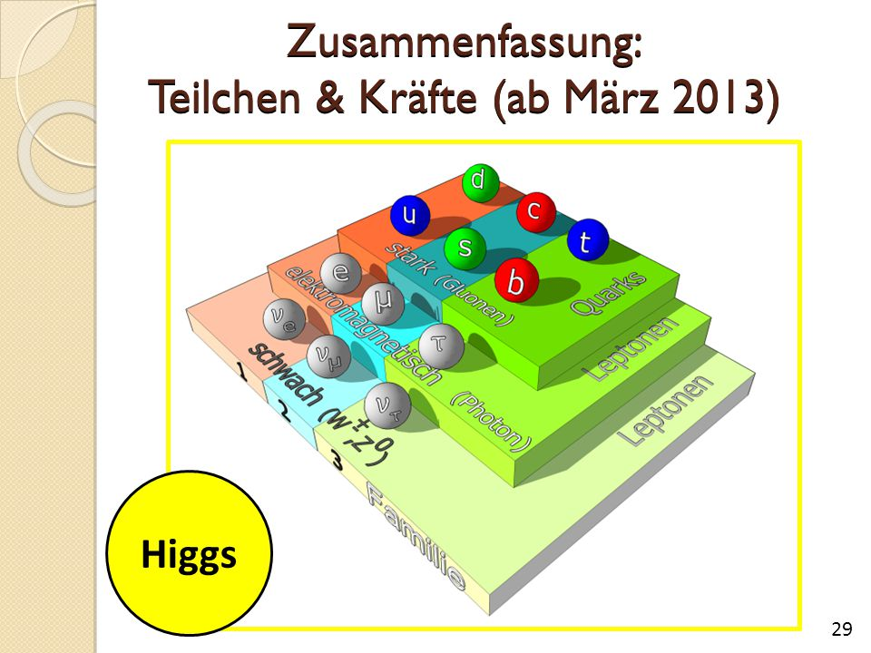 Zusammenfassung: Teilchen & Kräfte (ab März 2013)