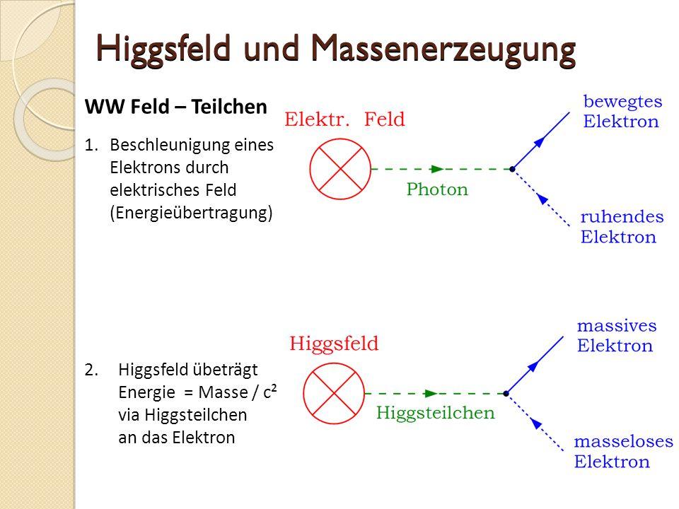 Higgsfeld und Massenerzeugung