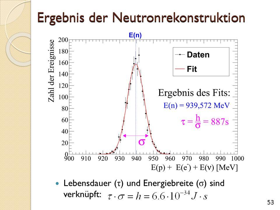 Ergebnis der Neutronrekonstruktion