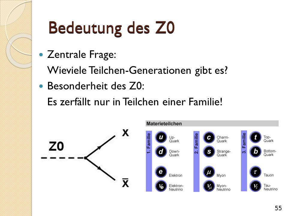 Bedeutung des Z0 Zentrale Frage:
