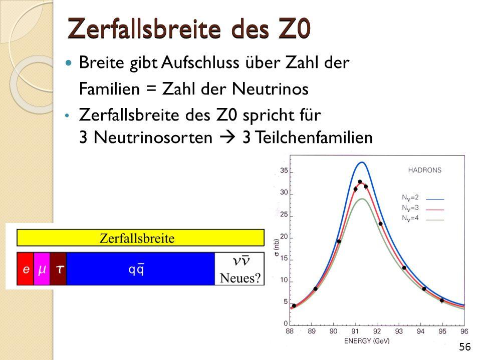 Zerfallsbreite des Z0 Breite gibt Aufschluss über Zahl der