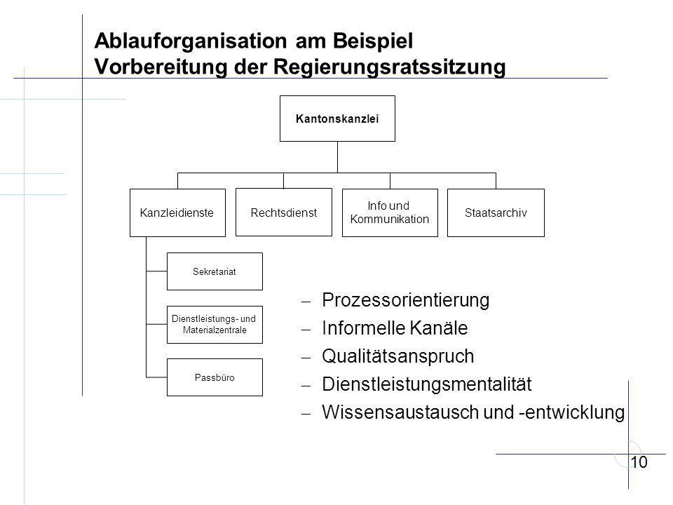 Ablauforganisation am Beispiel Vorbereitung der Regierungsratssitzung