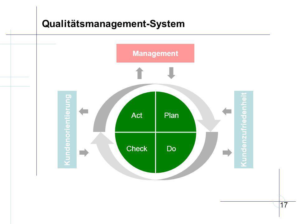 Qualitätsmanagement-System