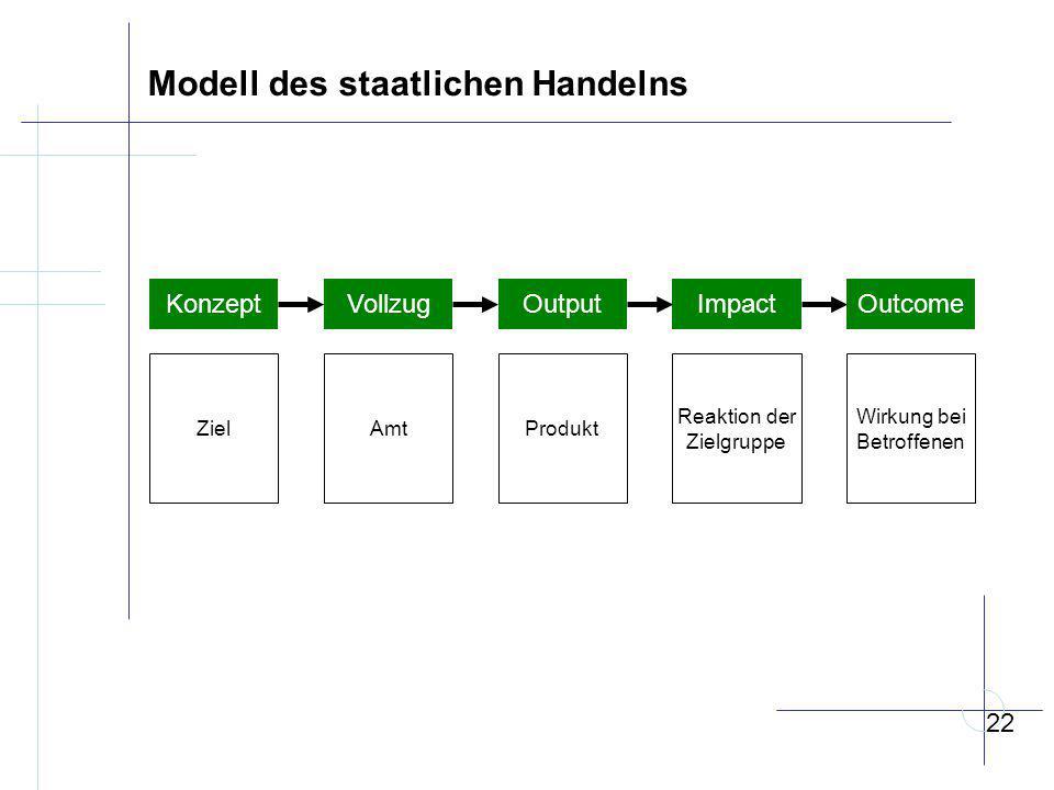 Modell des staatlichen Handelns
