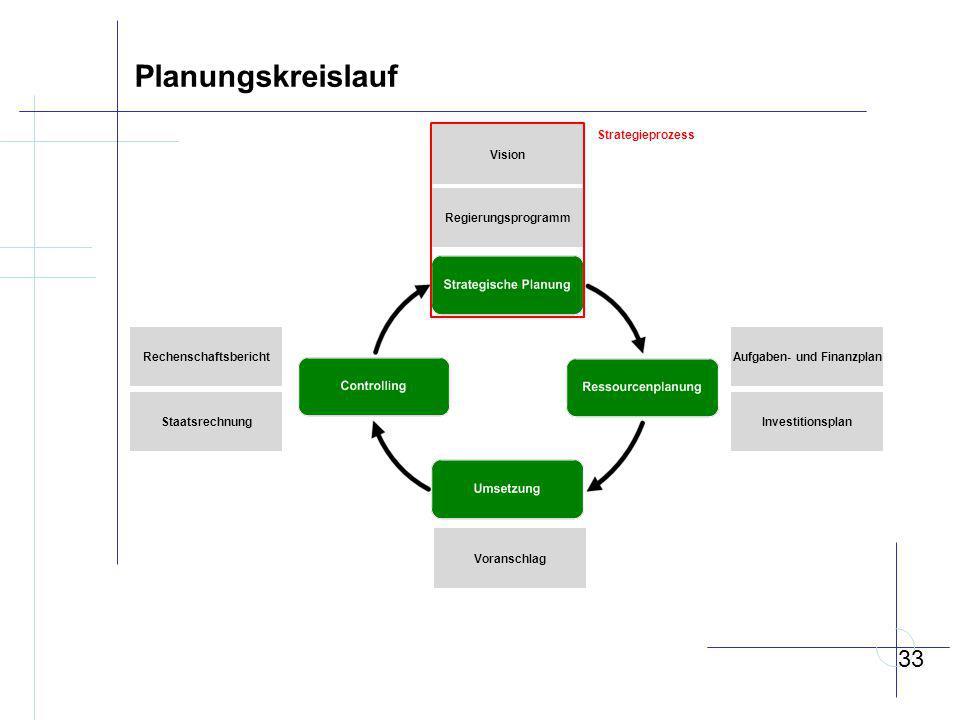 Rechenschaftsbericht Aufgaben- und Finanzplan