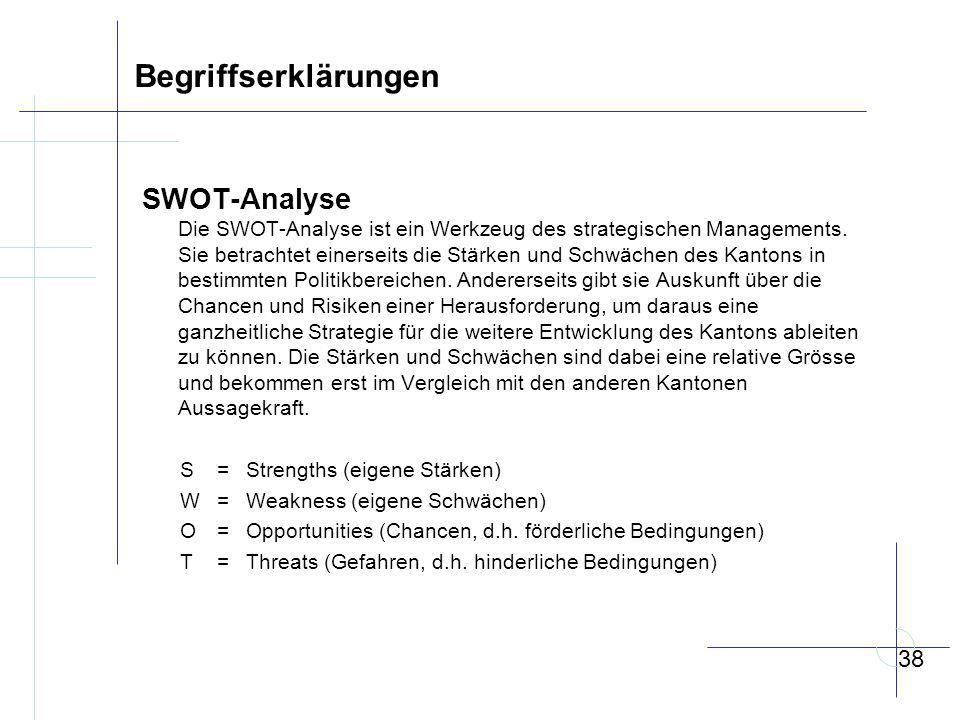 Begriffserklärungen SWOT-Analyse
