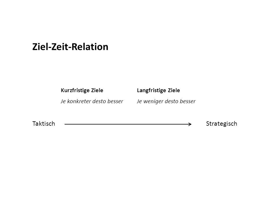 Ziel-Zeit-Relation Taktisch Strategisch Kurzfristige Ziele
