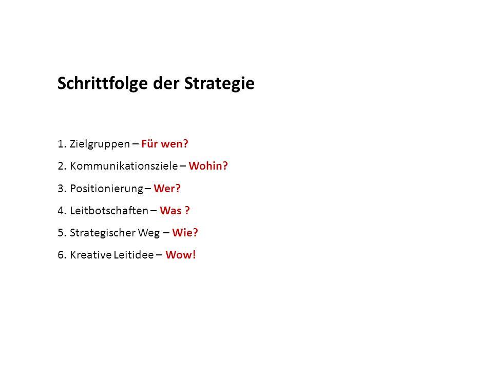 Schrittfolge der Strategie