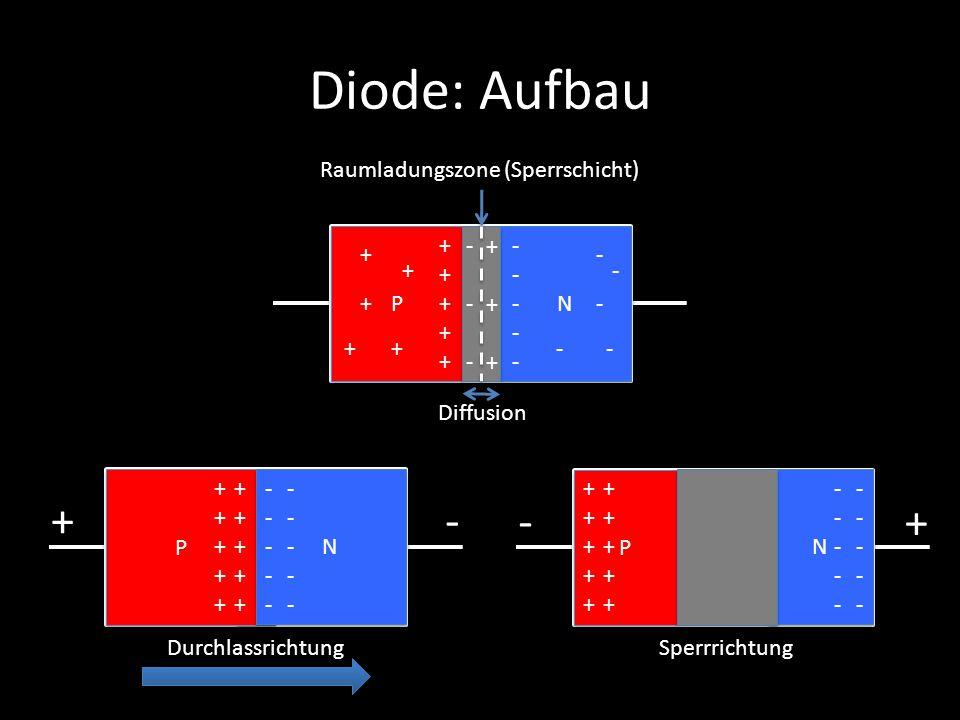 Diode: Aufbau + - - + Raumladungszone (Sperrschicht) P + - + N - + - +