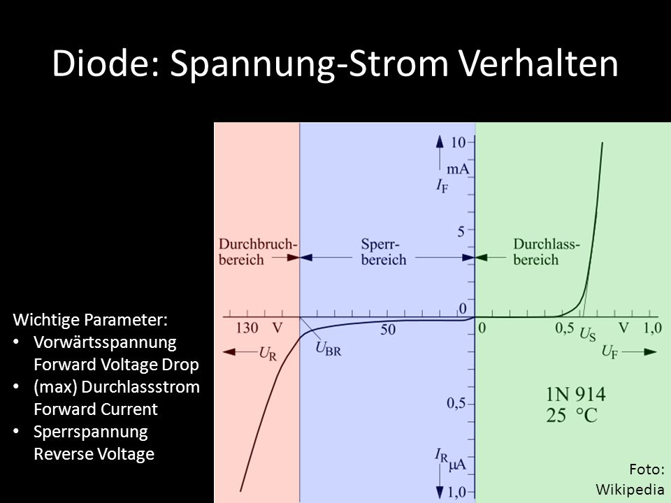 Diode: Spannung-Strom Verhalten