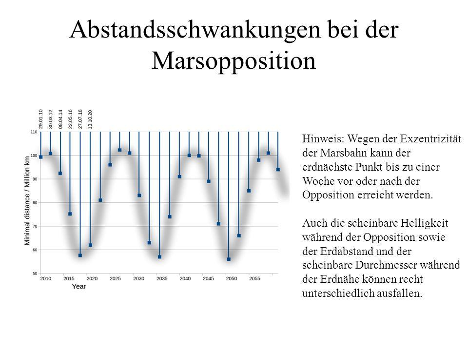 Abstandsschwankungen bei der Marsopposition