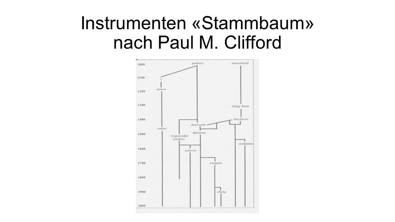Instrumenten «Stammbaum» nach Paul M. Clifford