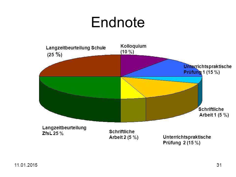 Endnote Kolloquium Langzeitbeurteilung Schule (10 %) (25 %)