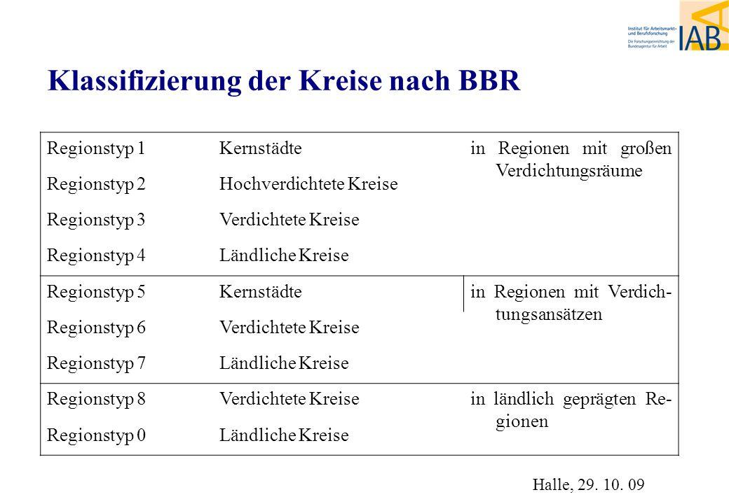 Klassifizierung der Kreise nach BBR