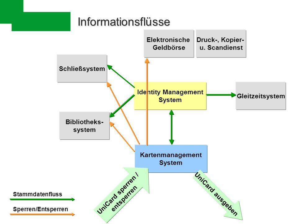 Informationsflüsse Elektronische Geldbörse