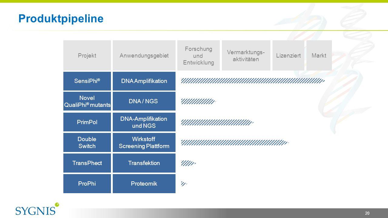 Produktpipeline Projekt Anwendungsgebiet Forschung und Entwicklung