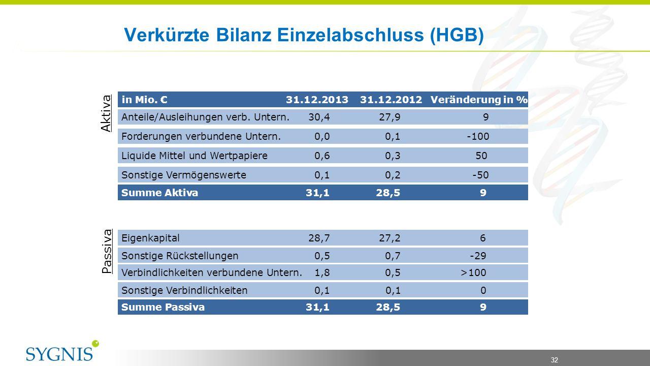 Verkürzte Bilanz Einzelabschluss (HGB)