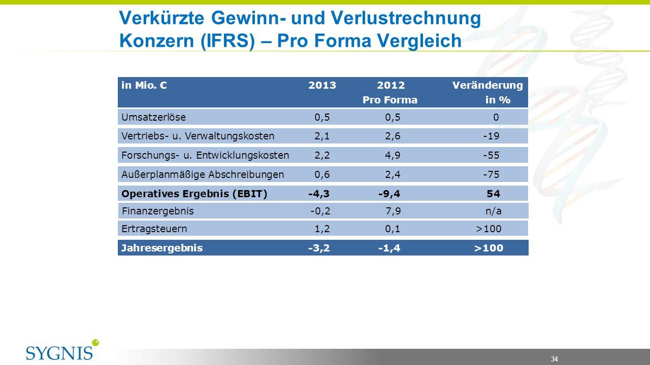 08.04.2017 Verkürzte Gewinn- und Verlustrechnung Konzern (IFRS) – Pro Forma Vergleich.