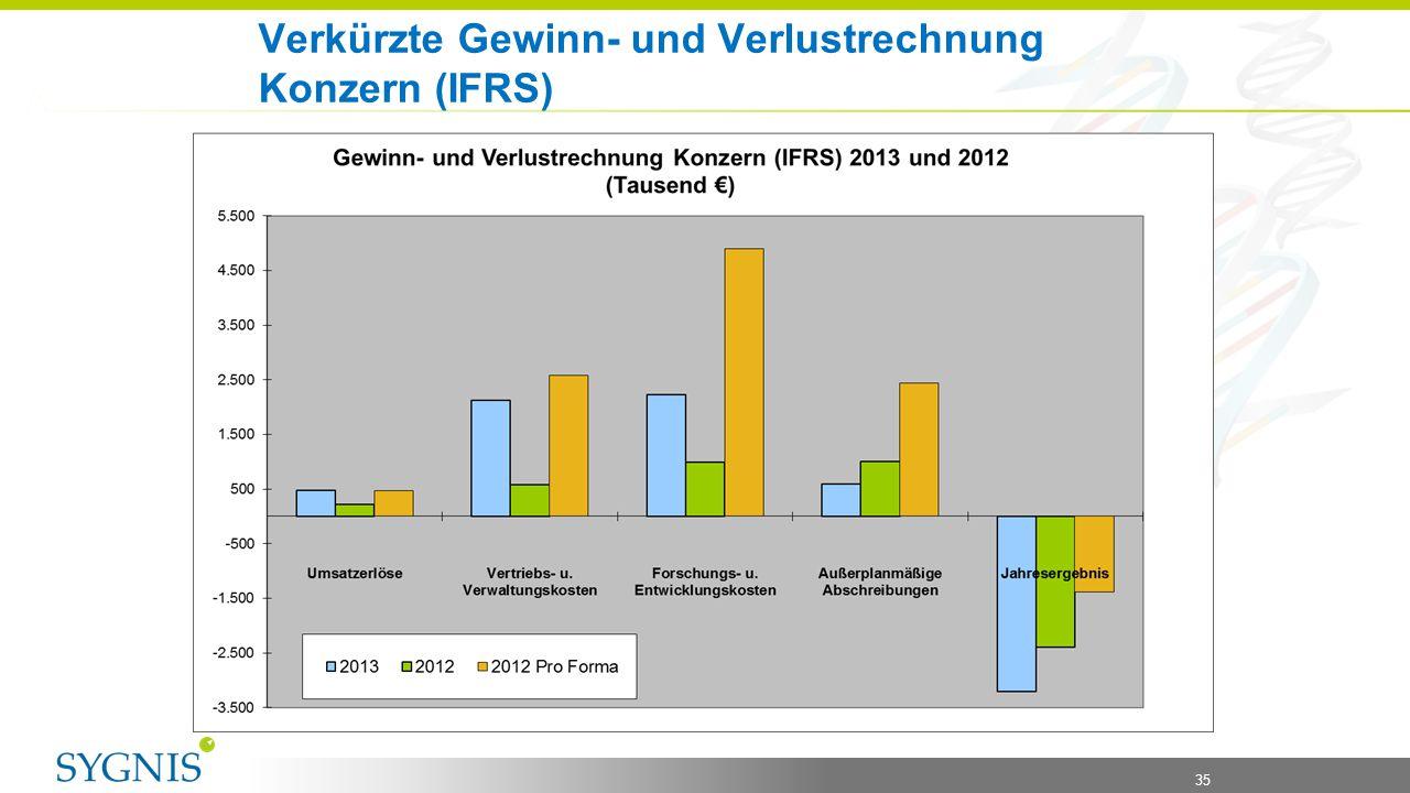 Verkürzte Gewinn- und Verlustrechnung Konzern (IFRS)