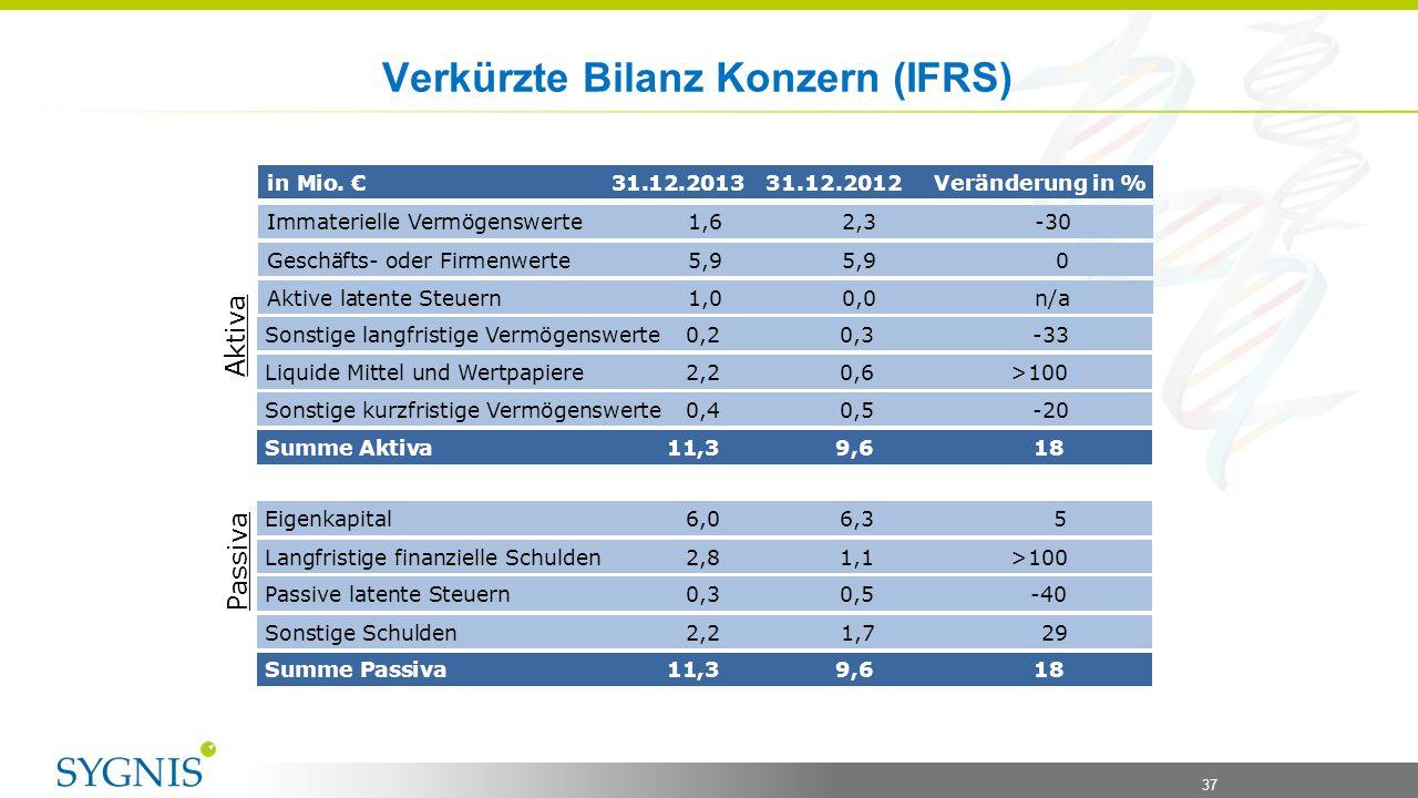 Verkürzte Bilanz Konzern (IFRS)