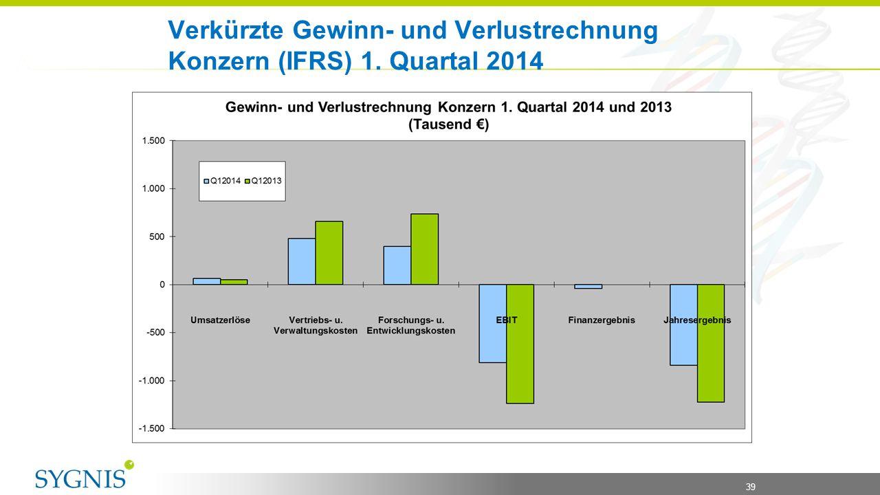 Verkürzte Gewinn- und Verlustrechnung Konzern (IFRS) 1. Quartal 2014