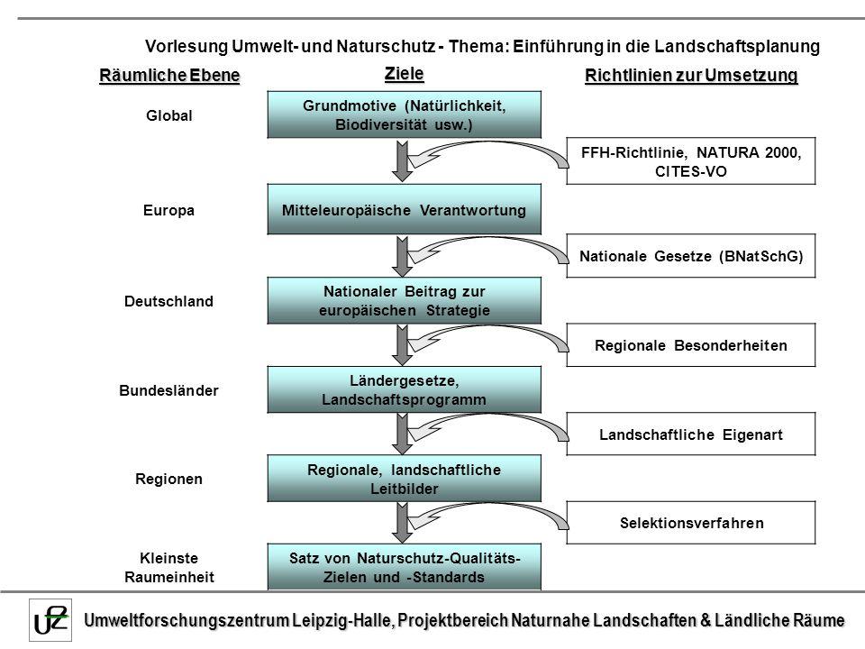 Räumliche Ebene Ziele Richtlinien zur Umsetzung