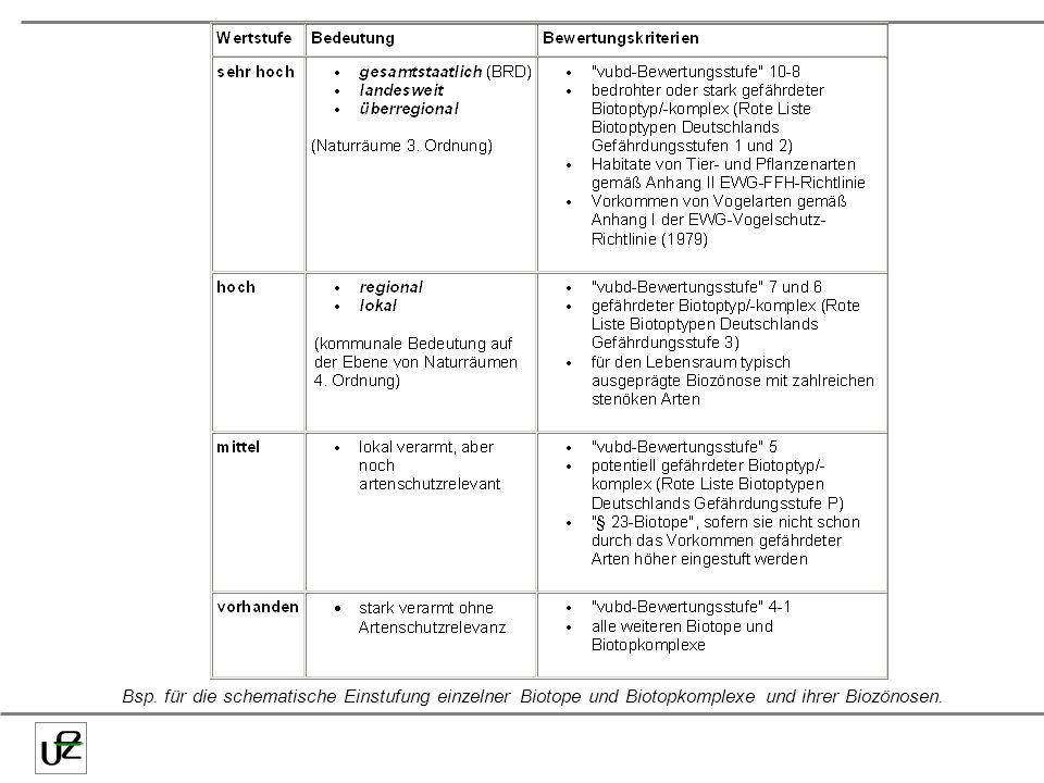 Bsp. für die schematische Einstufung einzelner Biotope und Biotopkomplexe und ihrer Biozönosen.
