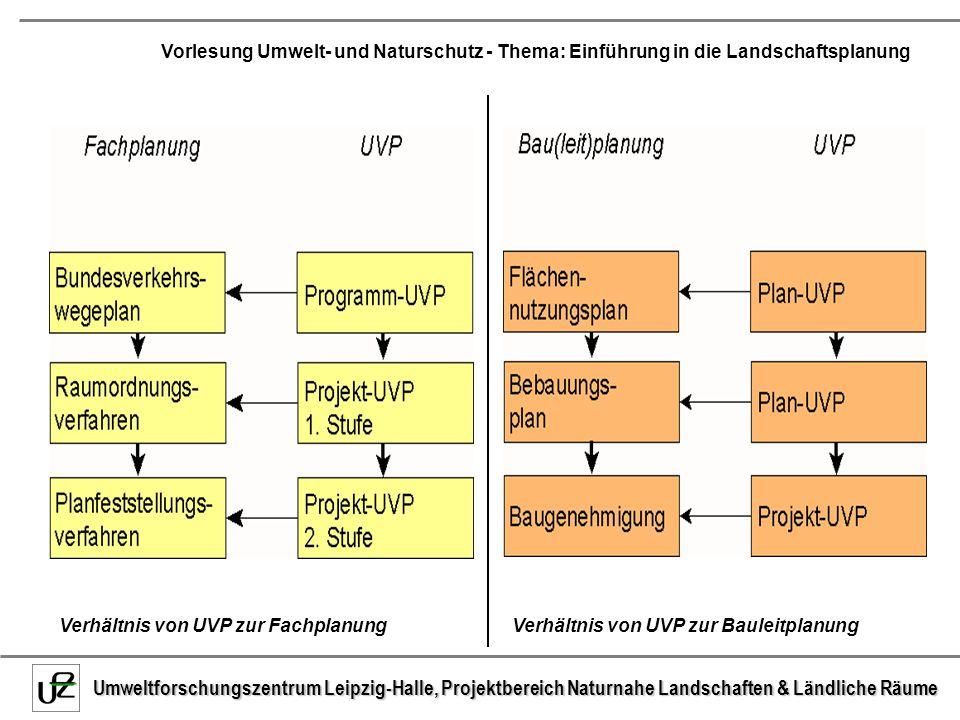 Verhältnis von UVP zur Fachplanung